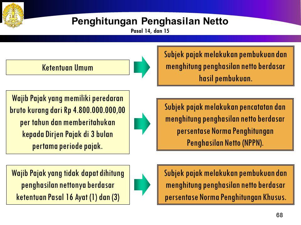Penghitungan Penghasilan Netto