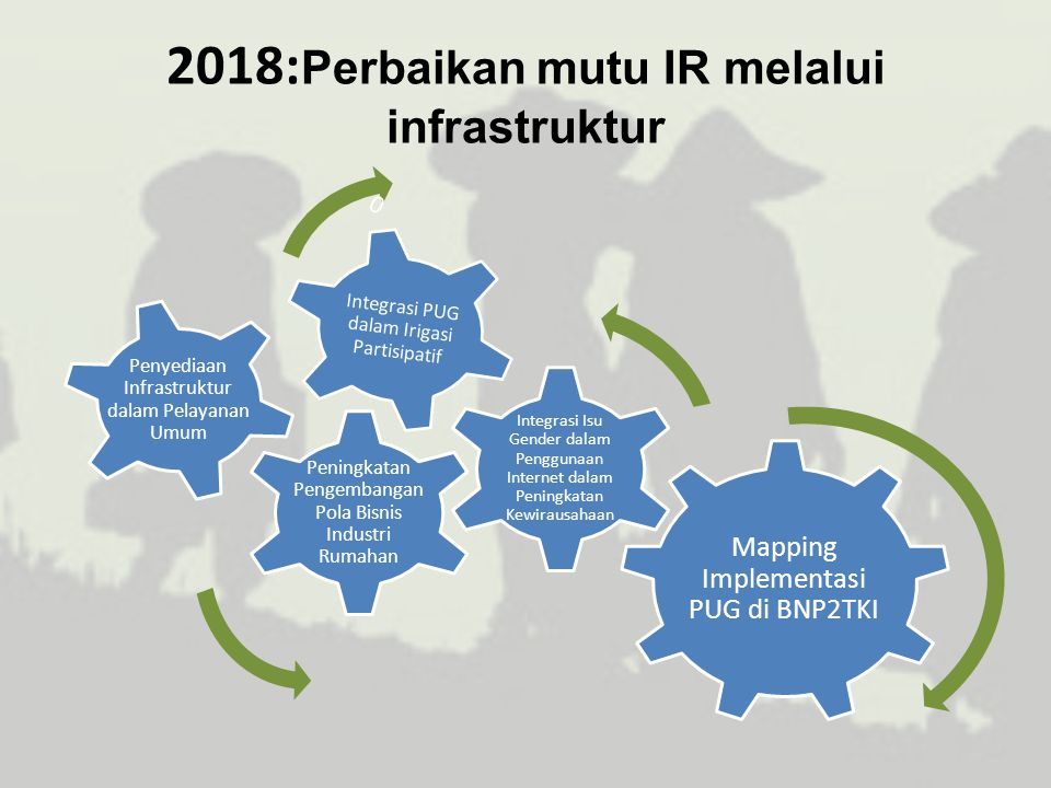 2018:Perbaikan mutu IR melalui infrastruktur
