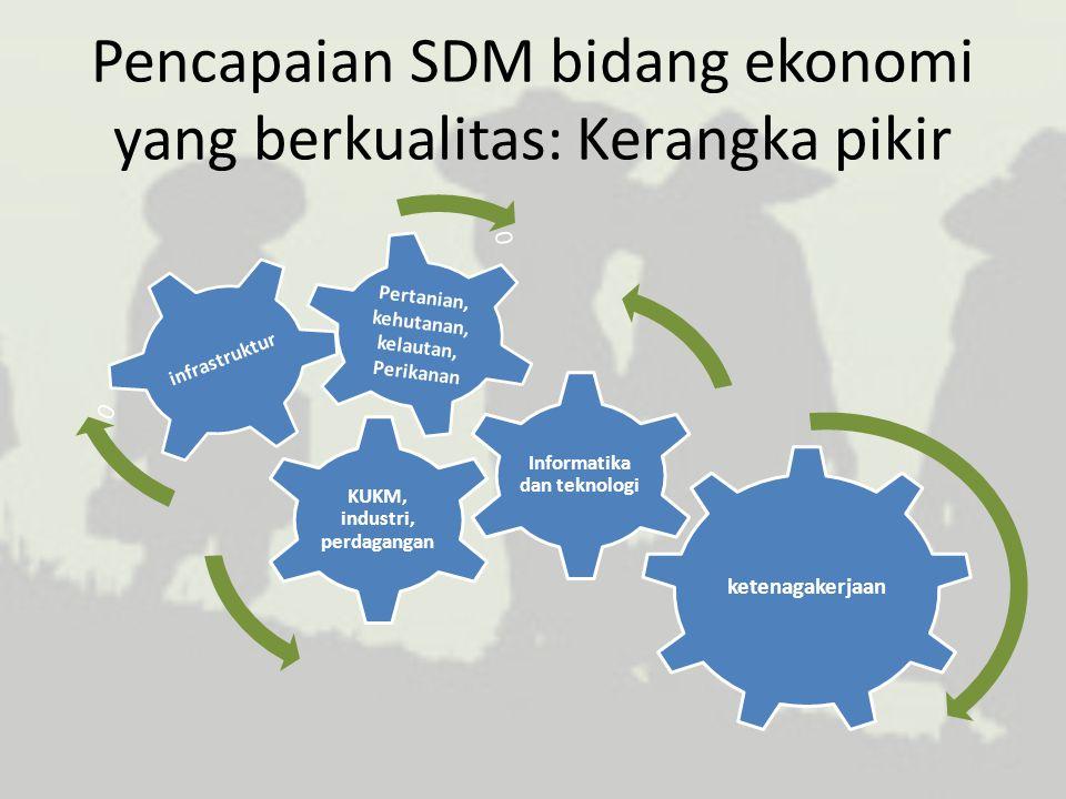 Pencapaian SDM bidang ekonomi yang berkualitas: Kerangka pikir