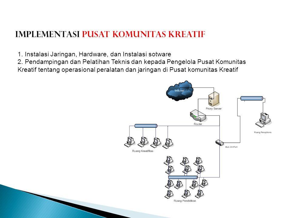 IMPLEMENTASI PUSAT KOMUNITAS KREATIF