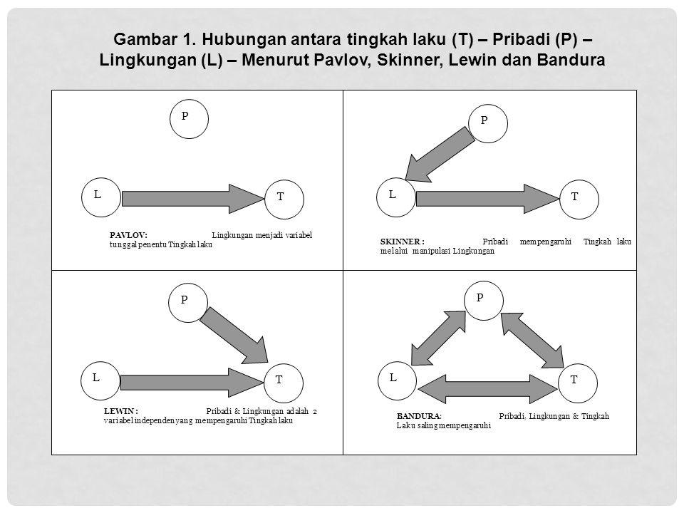 Gambar 1. Hubungan antara tingkah laku (T) – Pribadi (P) – Lingkungan (L) – Menurut Pavlov, Skinner, Lewin dan Bandura