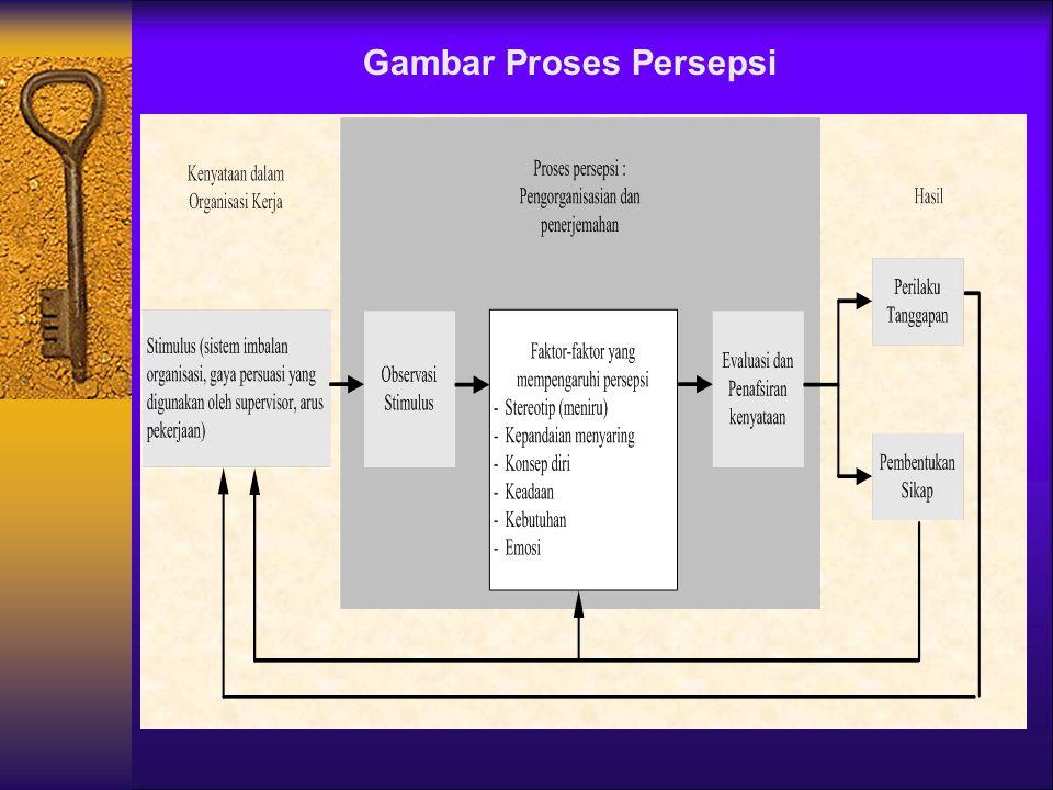 Gambar Proses Persepsi
