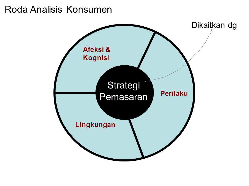 Roda Analisis Konsumen