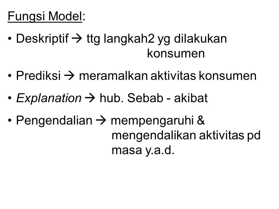 Fungsi Model: Deskriptif  ttg langkah2 yg dilakukan konsumen. Prediksi  meramalkan aktivitas konsumen.