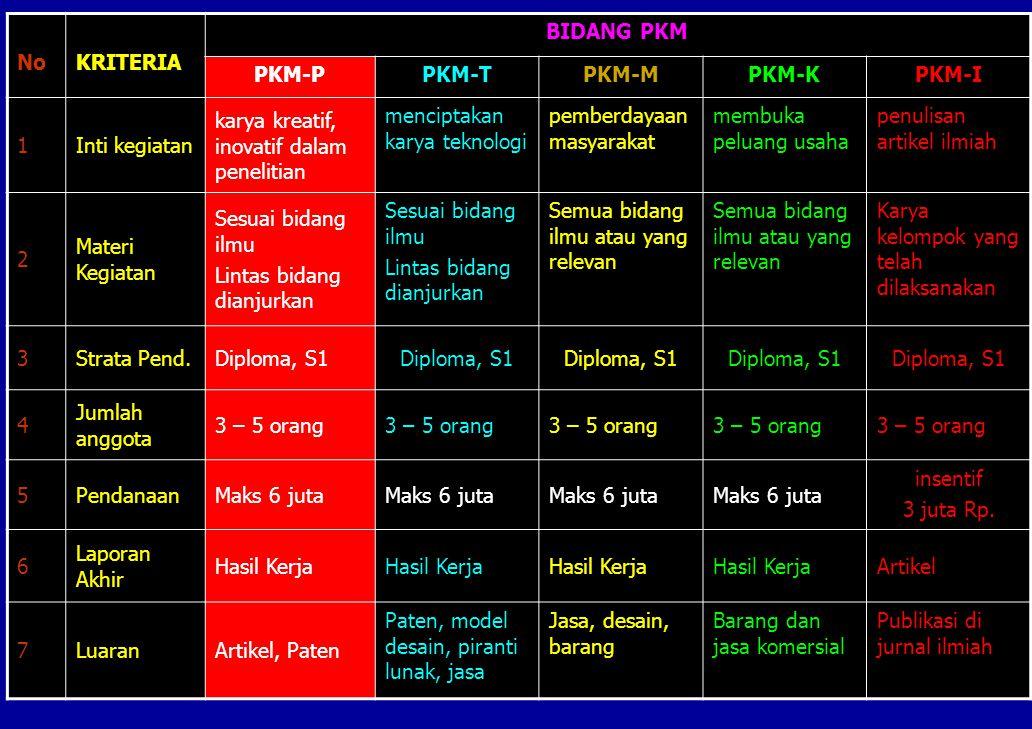 No KRITERIA. BIDANG PKM. PKM-P. PKM-T. PKM-M. PKM-K. PKM-I. 1. Inti kegiatan. karya kreatif, inovatif dalam penelitian.