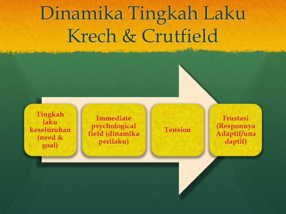 Dinamika Tingkah Laku Krech & Crutfield