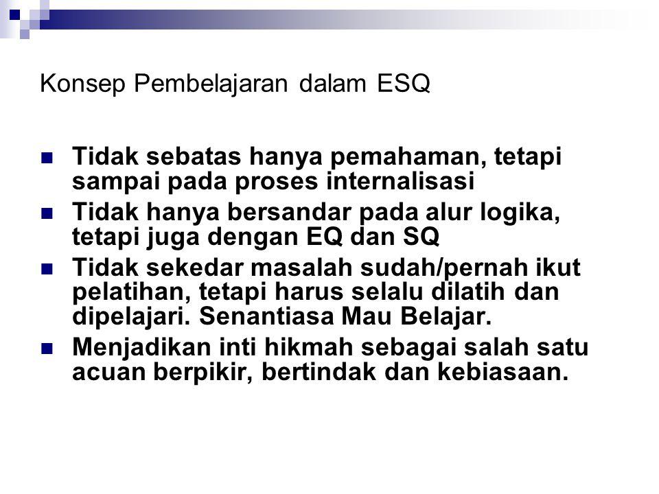 Konsep Pembelajaran dalam ESQ