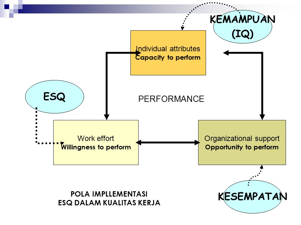 Willingness to perform Opportunity to perform ESQ DALAM KUALITAS KERJA