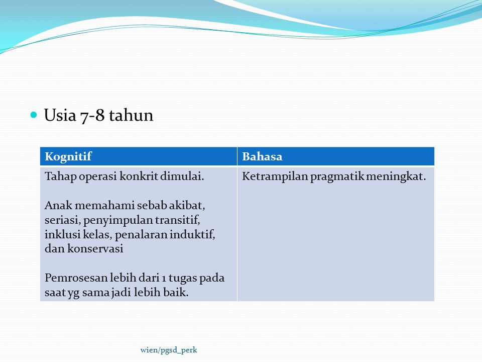 Usia 7-8 tahun Kognitif Bahasa Tahap operasi konkrit dimulai.