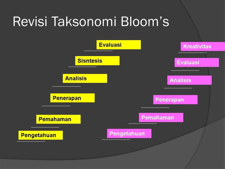 Revisi Taksonomi Bloom's