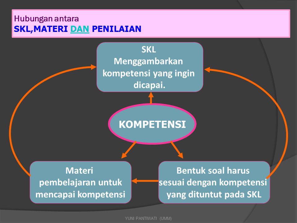 Hubungan antara SKL,MATERI DAN PENILAIAN