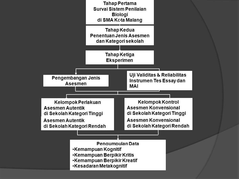 Survai Sistem Penilaian Biologi di SMA Kota Malang