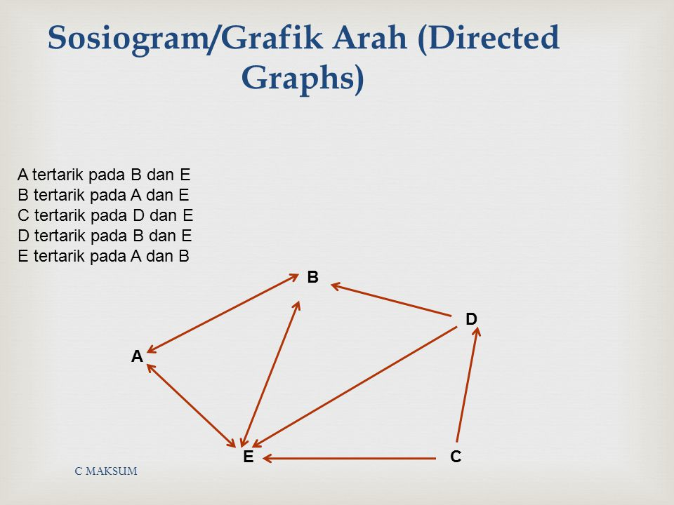 Sosiogram/Grafik Arah (Directed Graphs)