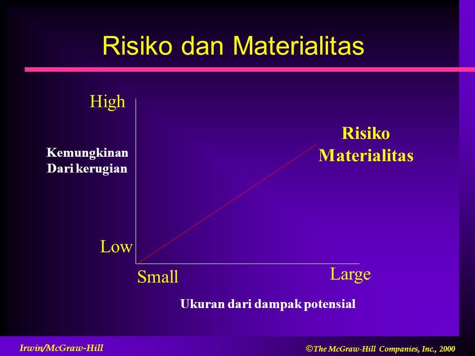 Risiko dan Materialitas