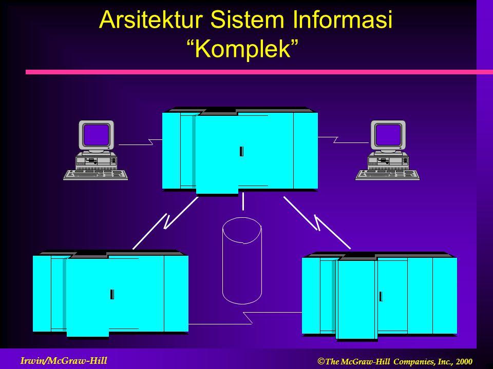Arsitektur Sistem Informasi Komplek