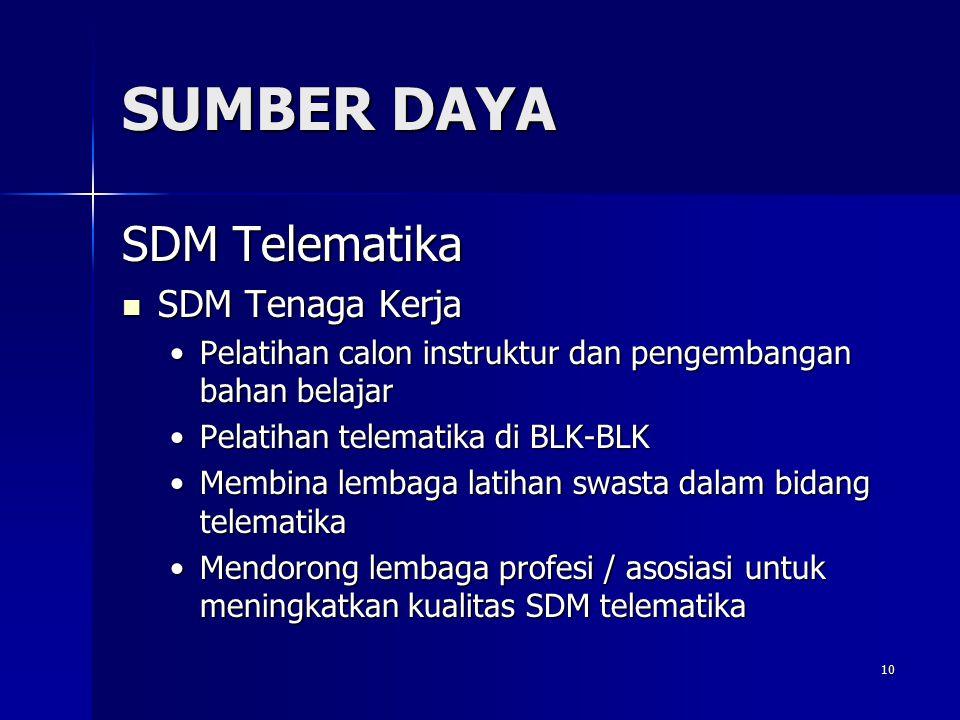 SUMBER DAYA SDM Telematika SDM Tenaga Kerja
