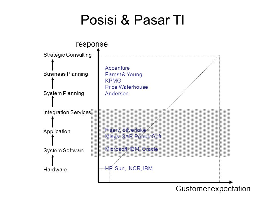 Posisi & Pasar TI response Customer expectation Strategic Consulting