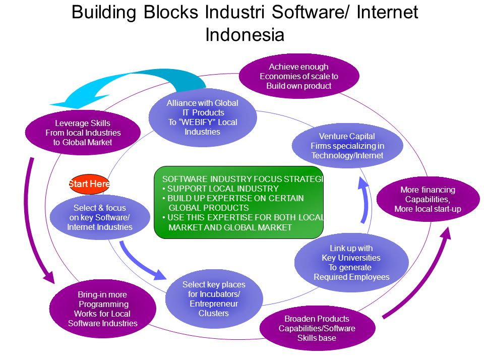 Building Blocks Industri Software/ Internet Indonesia