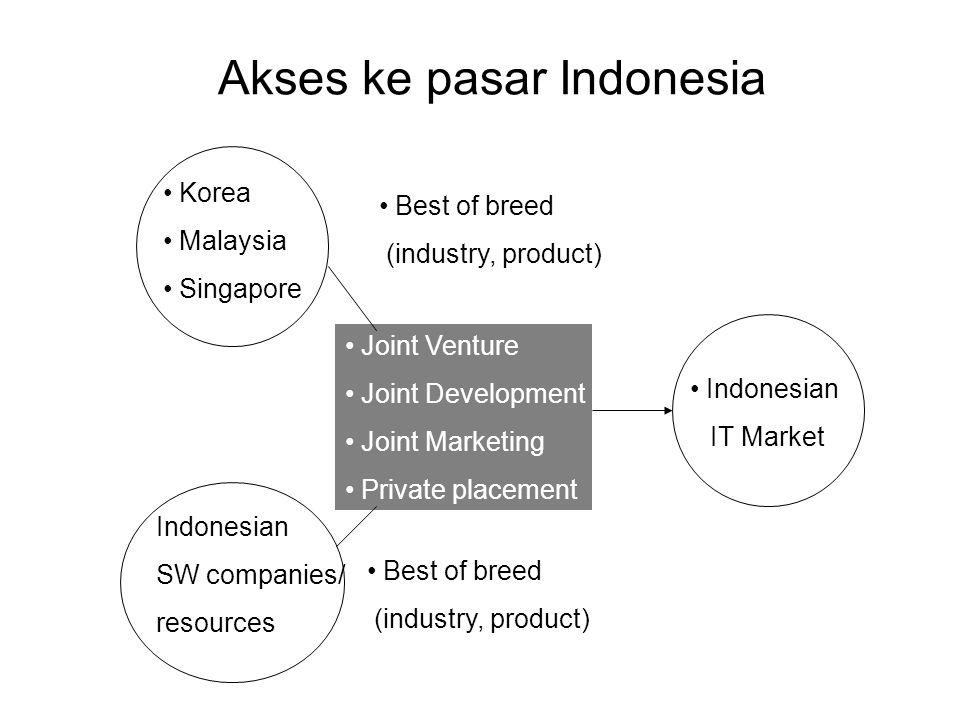 Akses ke pasar Indonesia