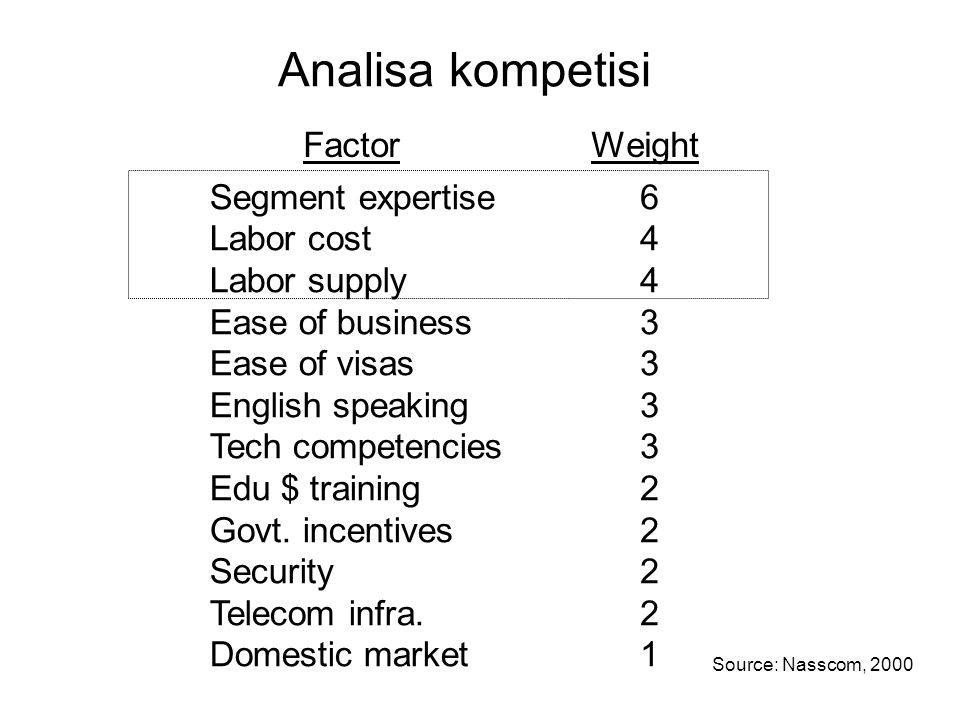 Analisa kompetisi Factor Weight Segment expertise Labor cost