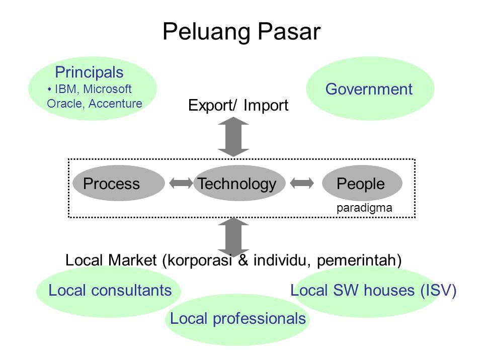 Peluang Pasar Principals Government Export/ Import