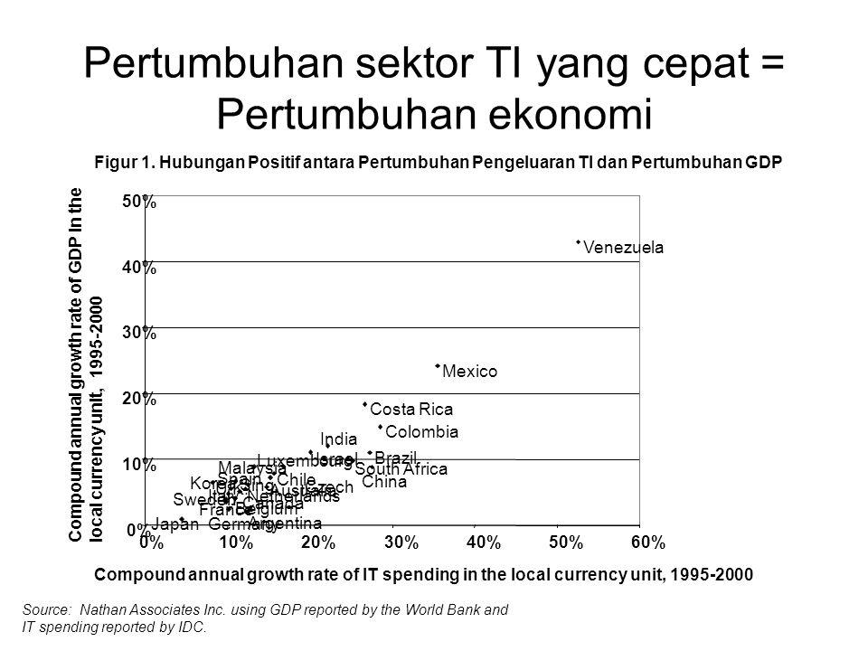 Pertumbuhan sektor TI yang cepat = Pertumbuhan ekonomi