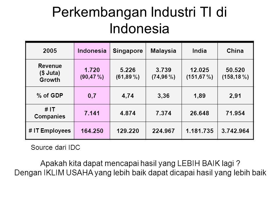 Perkembangan Industri TI di Indonesia