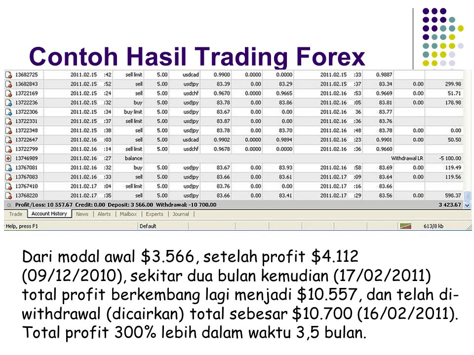 Contoh Hasil Trading Forex