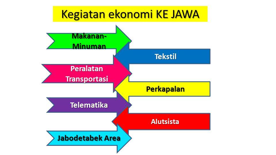 Kegiatan ekonomi KE JAWA