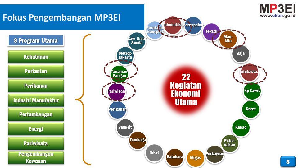 Fokus Pengembangan MP3EI