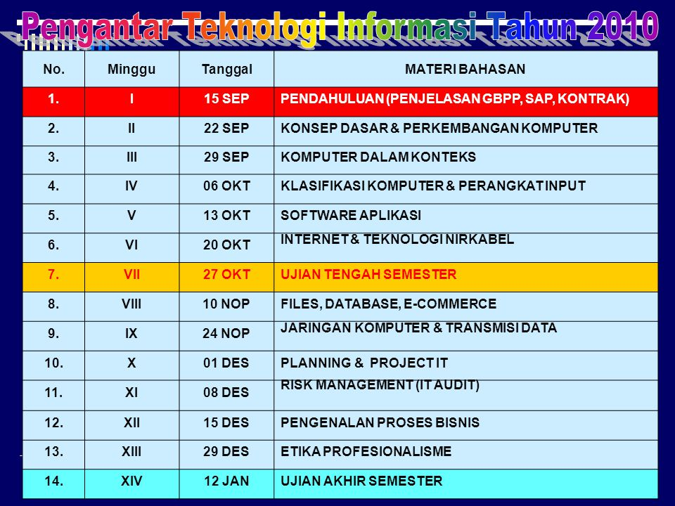 Pengantar Teknologi Informasi Tahun 2010