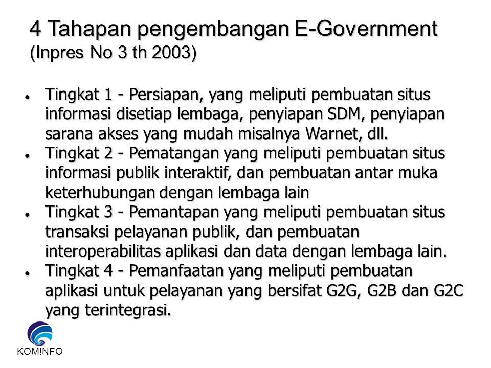 4 Tahapan pengembangan E-Government