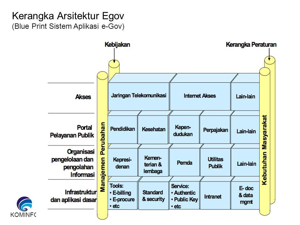 Kerangka Arsitektur Egov