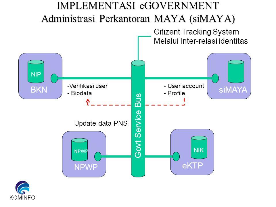 IMPLEMENTASI eGOVERNMENT Administrasi Perkantoran MAYA (siMAYA)