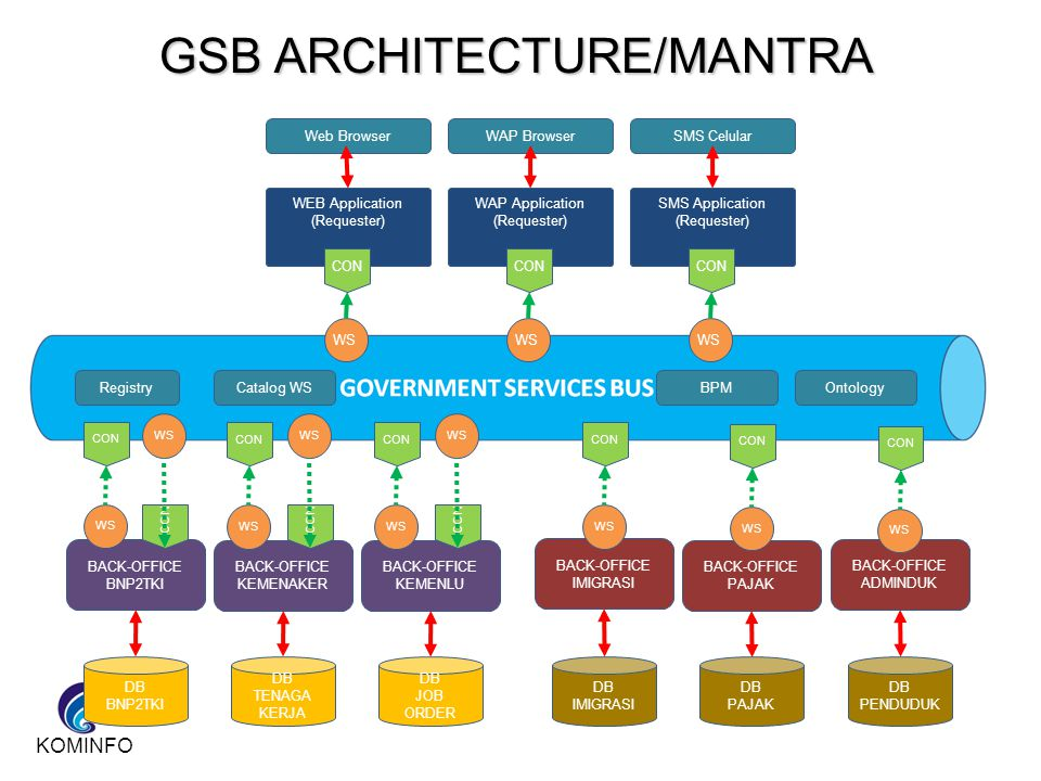 GSB ARCHITECTURE/MANTRA