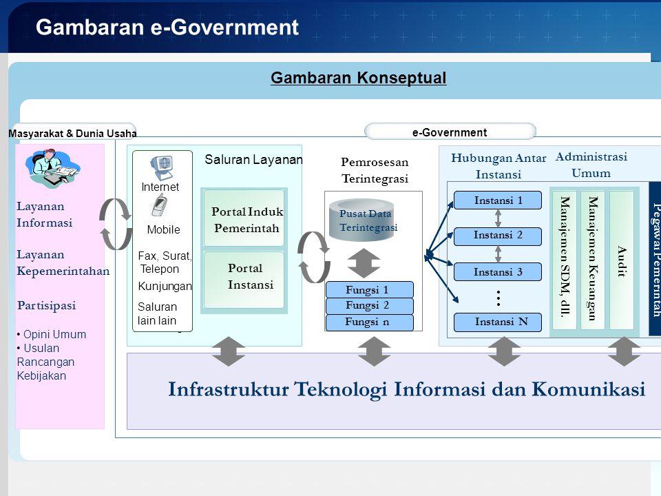 Infrastruktur Teknologi Informasi dan Komunikasi