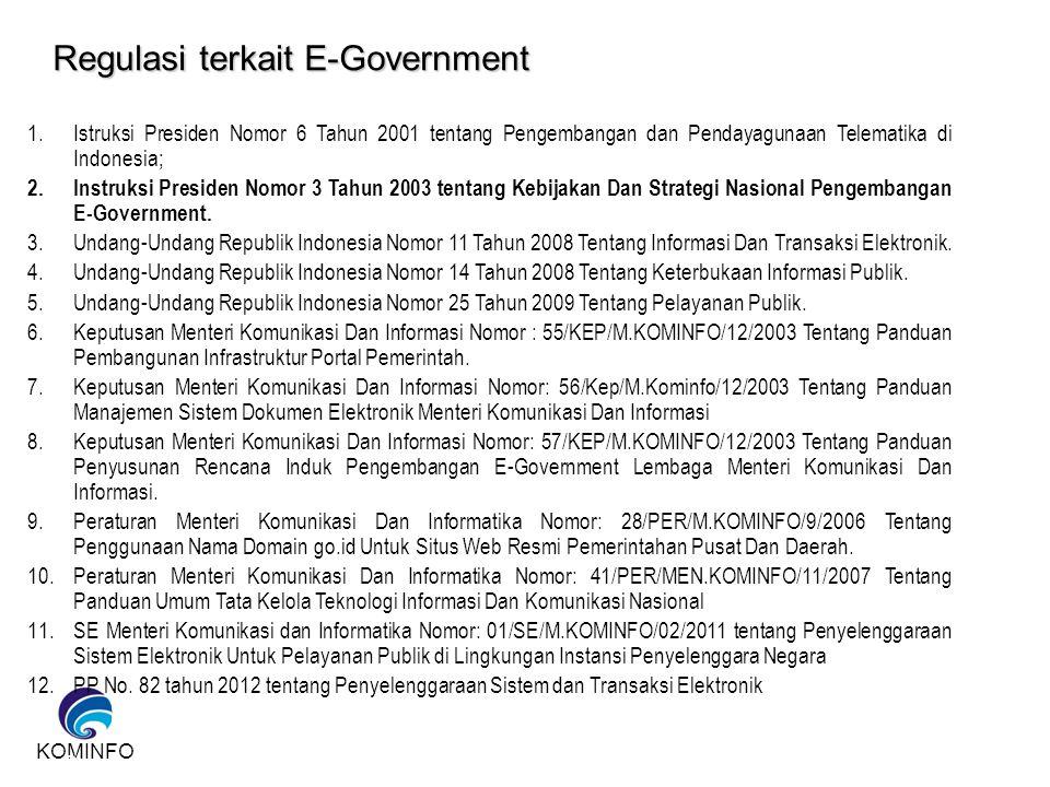 Regulasi terkait E-Government
