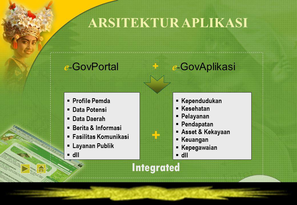 ARSITEKTUR APLIKASI Integrated e-GovPortal + e-GovAplikasi