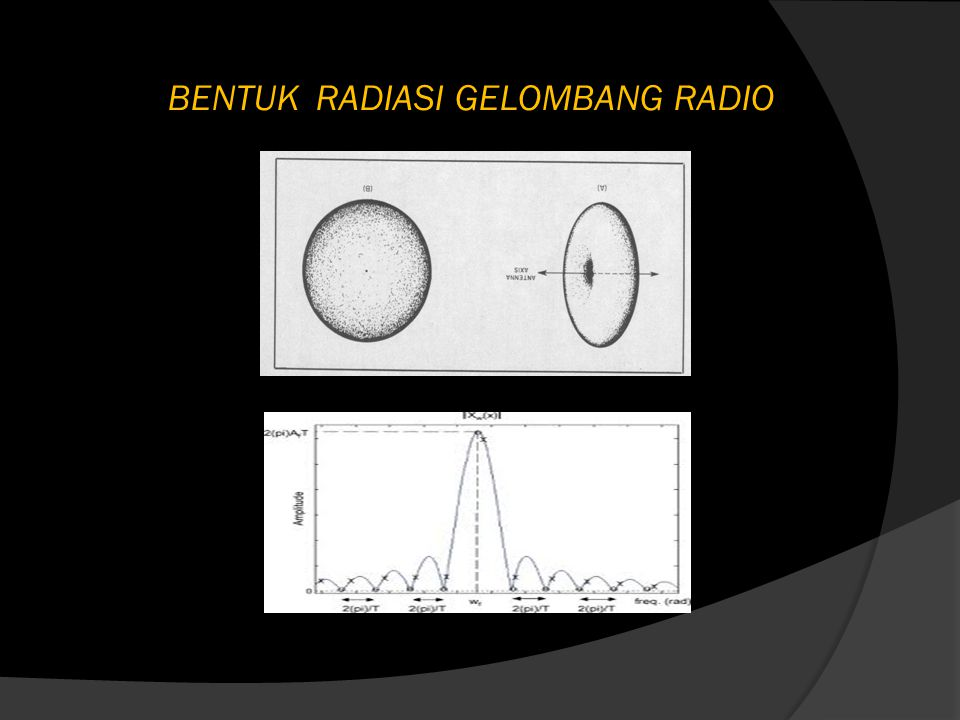 BENTUK RADIASI GELOMBANG RADIO