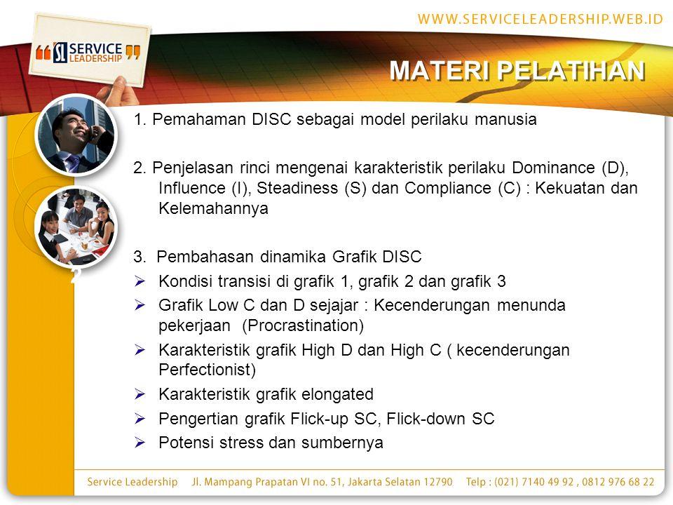 MATERI PELATIHAN 2 1. Pemahaman DISC sebagai model perilaku manusia
