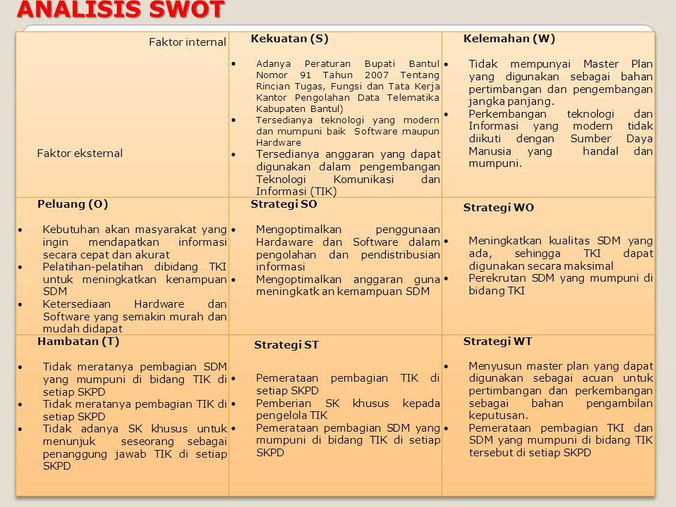 ANALISIS SWOT Faktor internal Faktor eksternal Kekuatan (S)