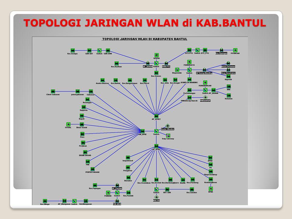 TOPOLOGI JARINGAN WLAN di KAB.BANTUL