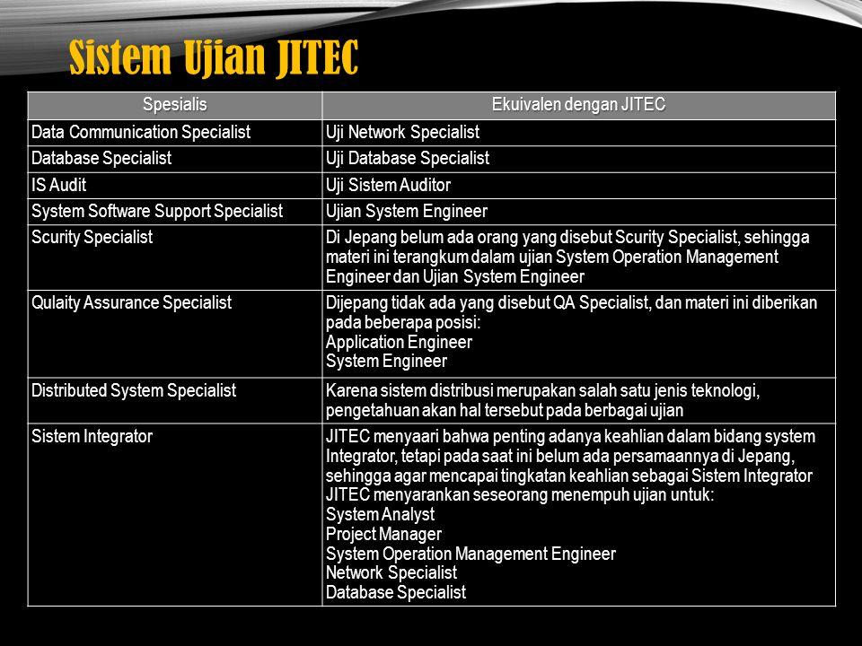 Ekuivalen dengan JITEC