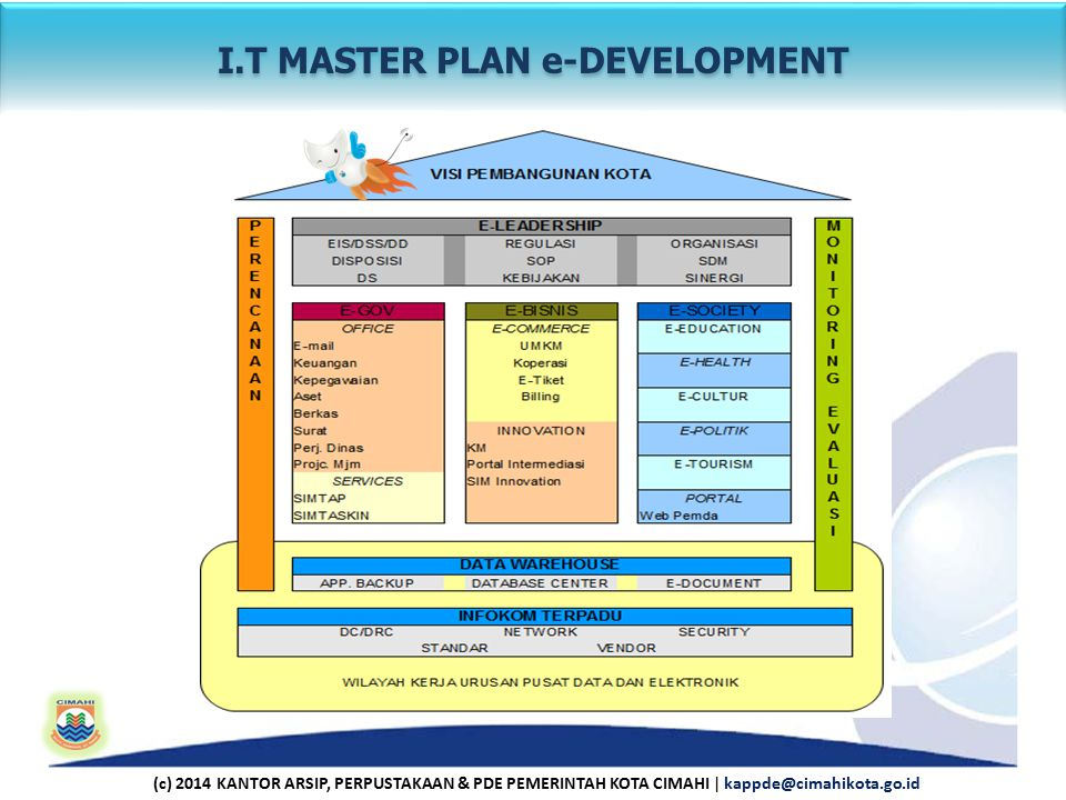 I.T MASTER PLAN e-DEVELOPMENT