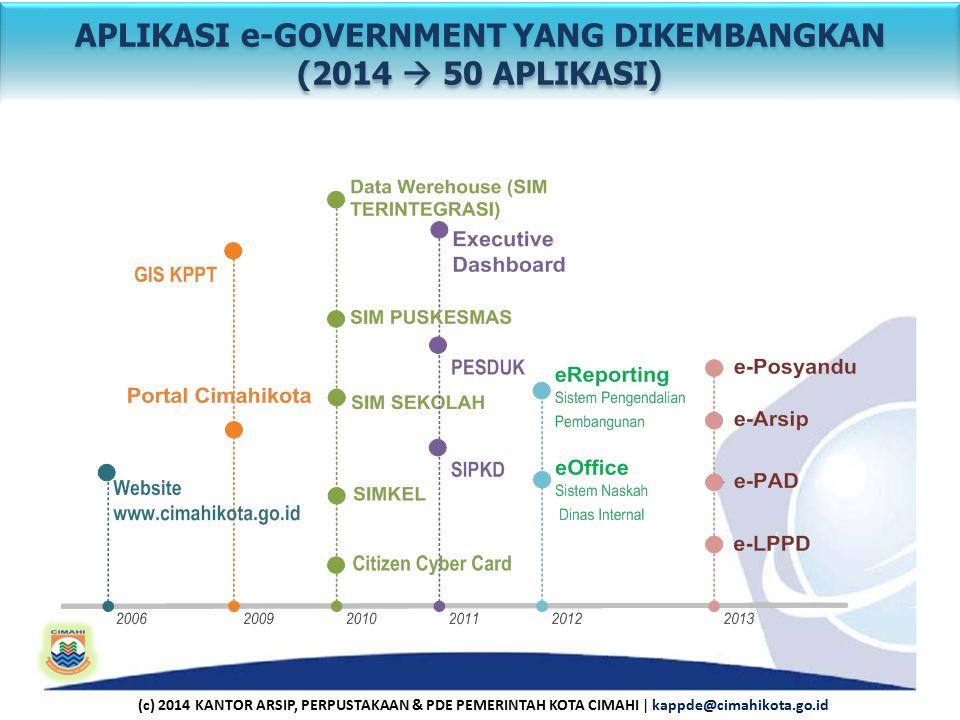 APLIKASI e-GOVERNMENT YANG DIKEMBANGKAN