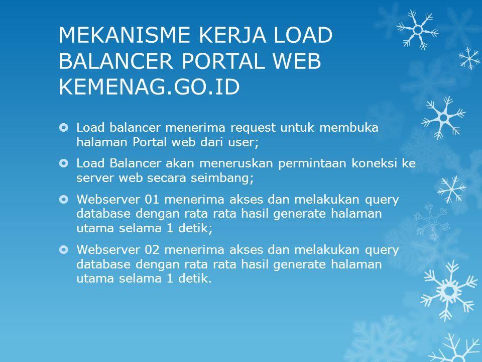MEKANISME KERJA LOAD BALANCER PORTAL WEB KEMENAG.GO.ID