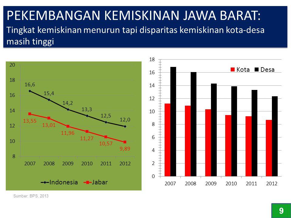 PEKEMBANGAN KEMISKINAN JAWA BARAT: Tingkat kemiskinan menurun tapi disparitas kemiskinan kota-desa masih tinggi
