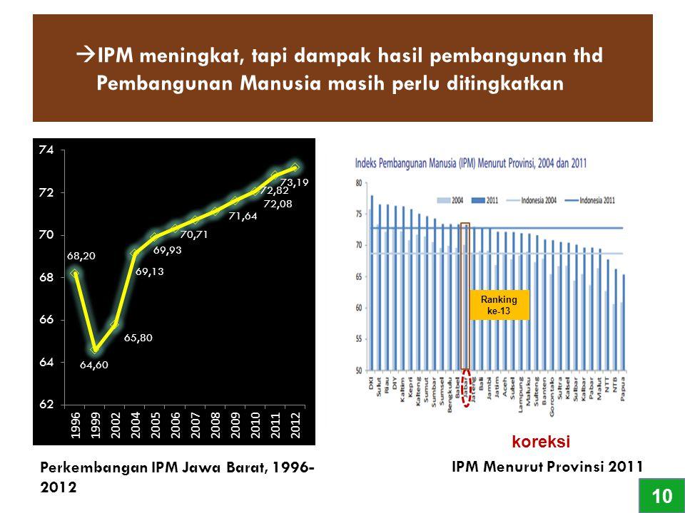 IPM meningkat, tapi dampak hasil pembangunan thd Pembangunan Manusia masih perlu ditingkatkan