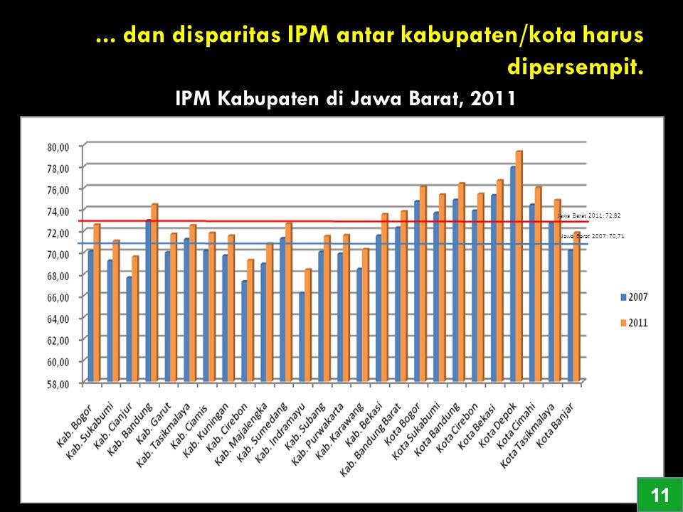 IPM Kabupaten di Jawa Barat, 2011