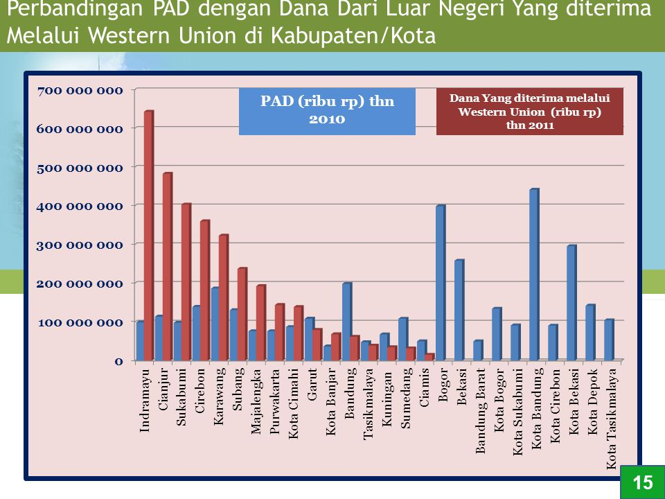 Perbandingan PAD dengan Dana Dari Luar Negeri Yang diterima Melalui Western Union di Kabupaten/Kota